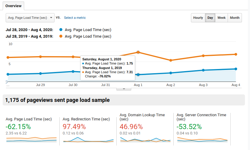 The Paint Shed average page load speed improvements